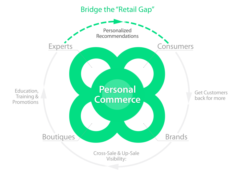 Personal Commerce - Retail_s 3rd Wave